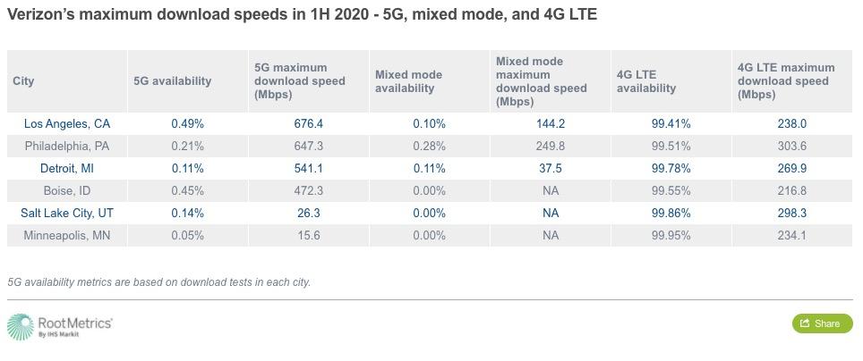 RootMetrics 5G Data