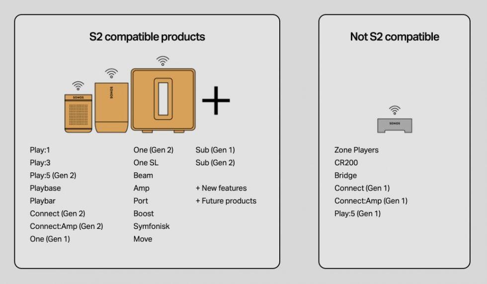Sonos S2 Devices