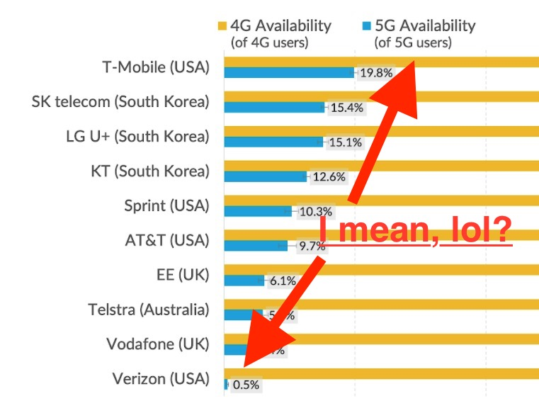 Verizon 5G Availability