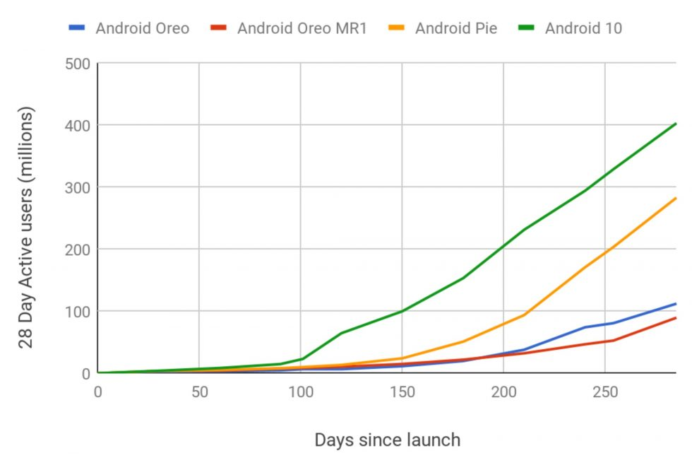 Android 10 Adoption