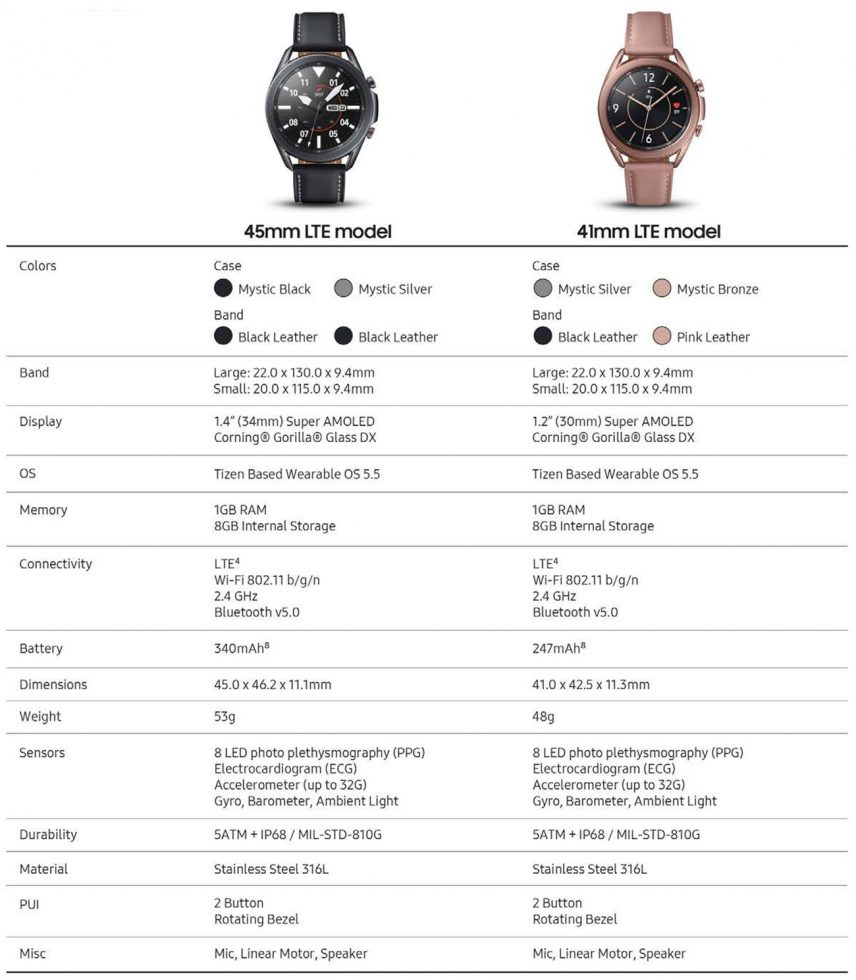 Galaxy Watch 3 LTE Specs