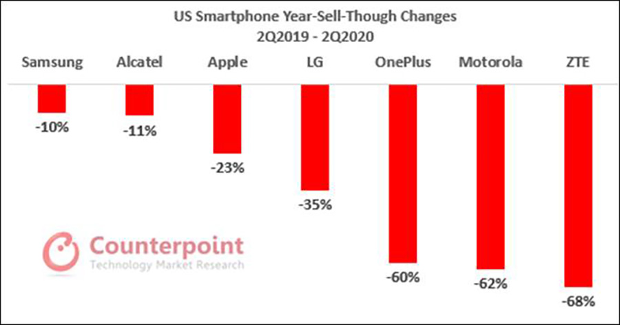 US Smartphone Sales Numbers