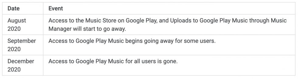 Google Play Music End Date