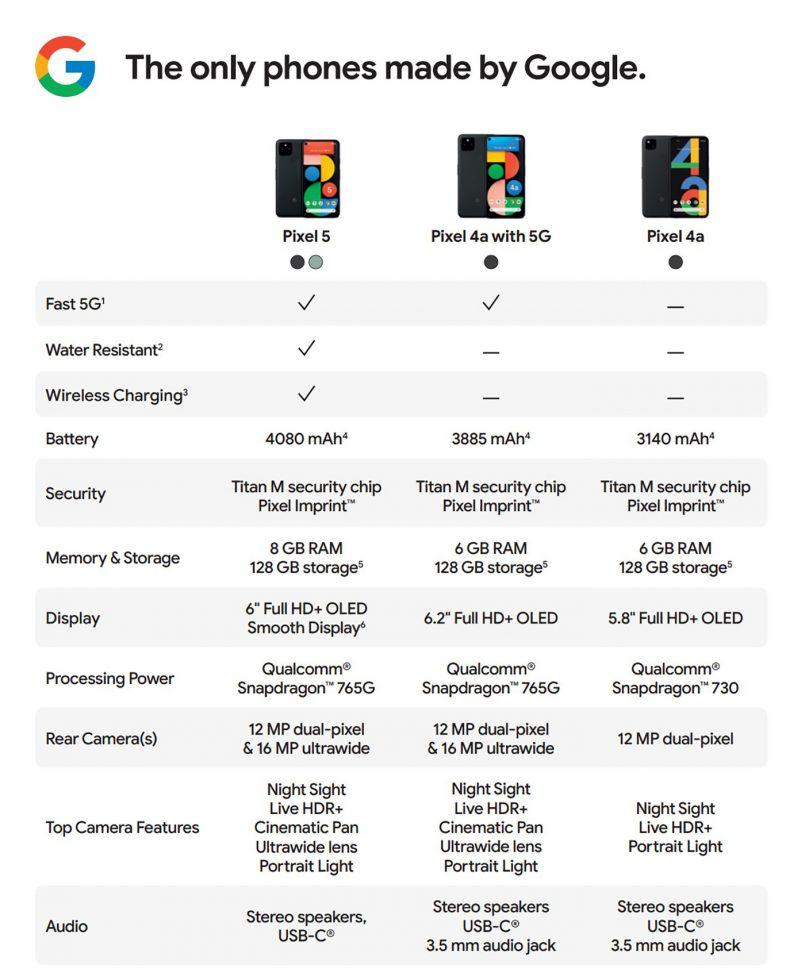 Pixel 5 vs. Pixel 4a 5G - Specs
