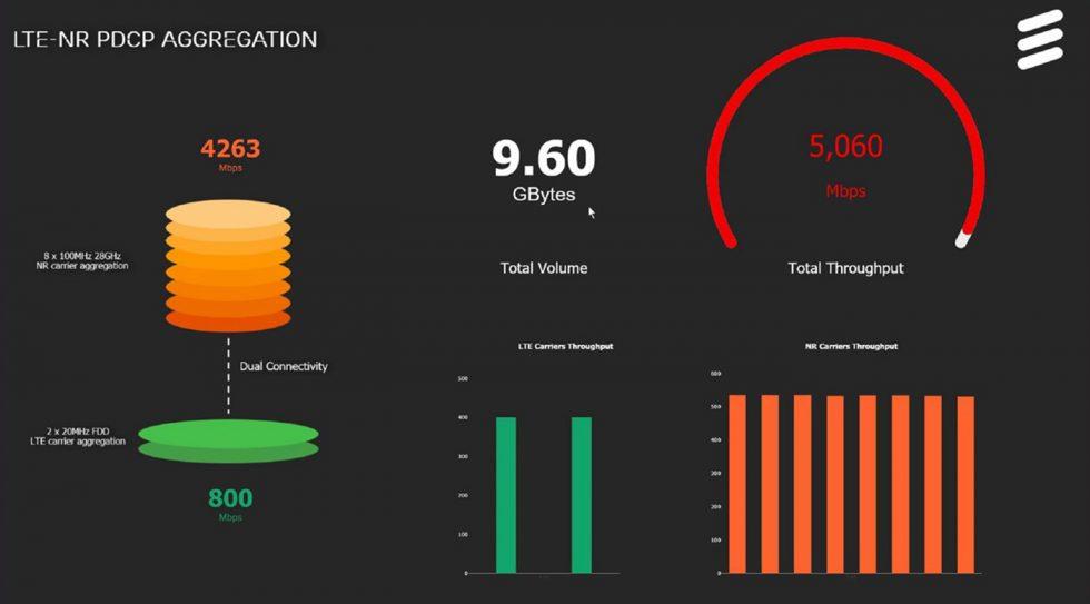 Verizon 5G Speedtest Result