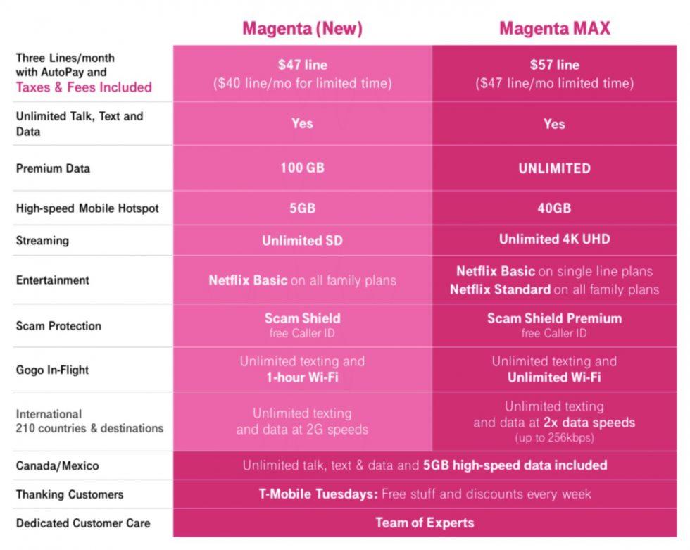 New Magenta Max Plan