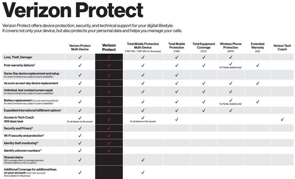 Verizon Protection Plans