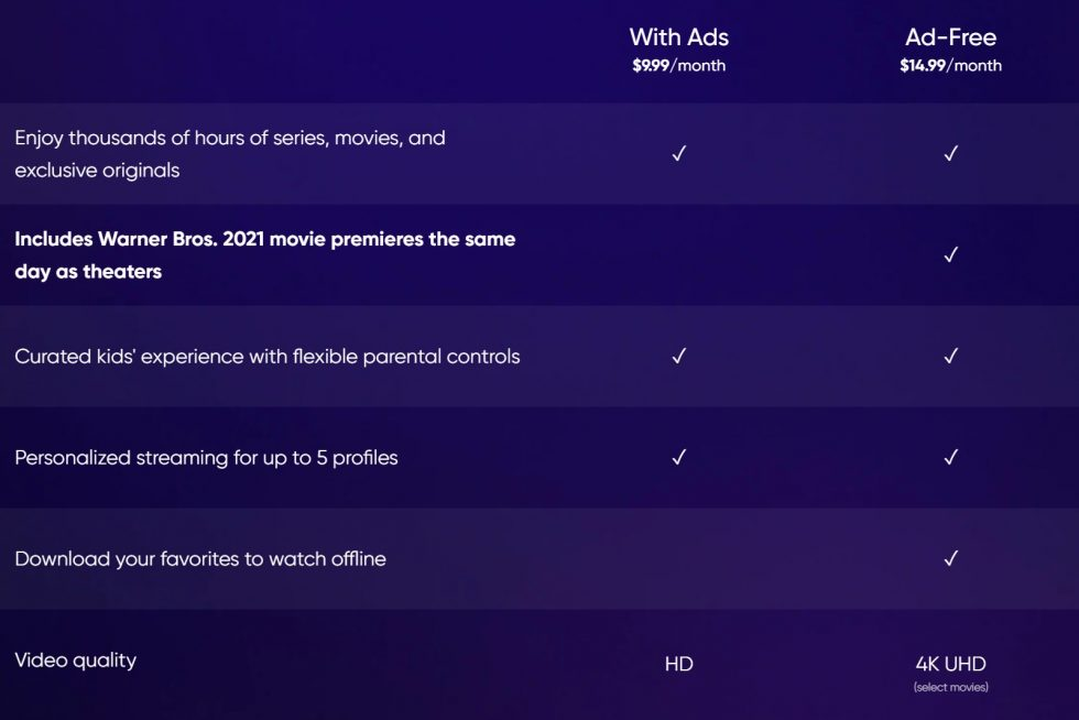 HBO Max With Ads Price, Features